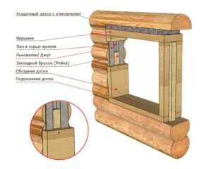 Устройство окна в деревянном доме